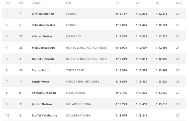 F1 Monaco Grand Prix qualifying