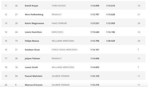 F1 Monaco Grand Prix qualifying result
