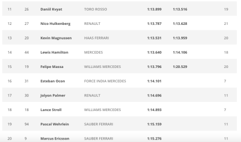 F1 Monaco Grand Prix qualifying result